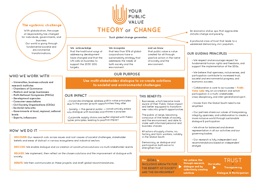 Theory of change ypv v2 horizontal